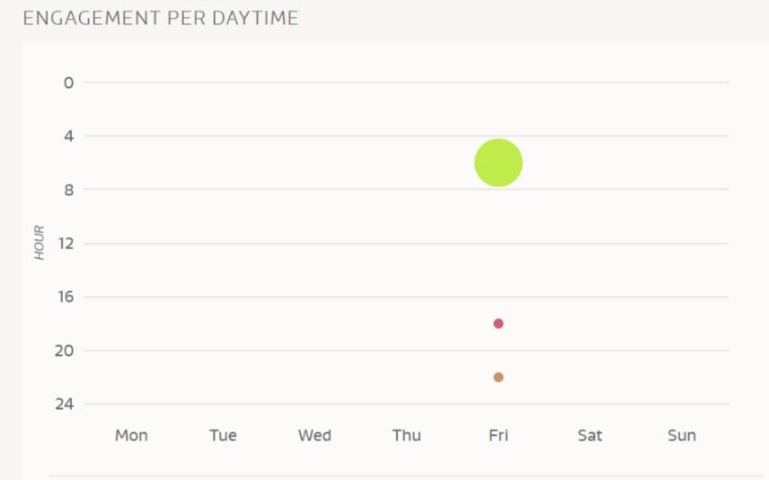 organic reach engagement per daytime