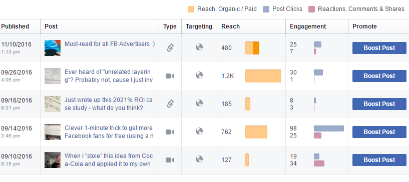 organic reach facebook analytics