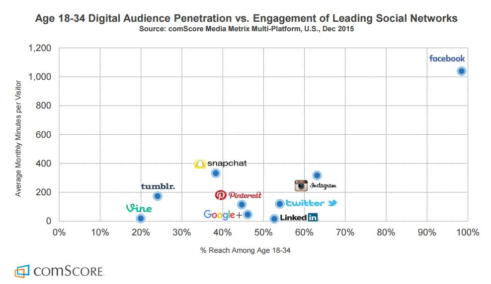 organic reach facebook penetration engagement