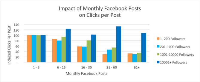 organic reach impact on clicks per post