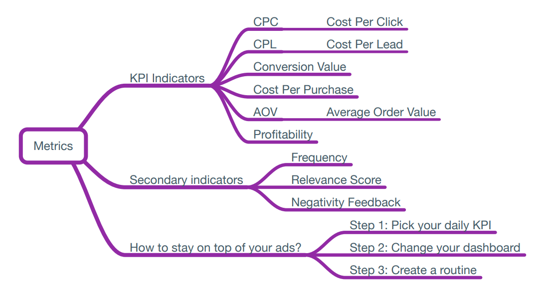 How to Use Metrics in Facebook Ad Management